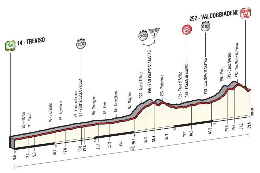 Perfil de la 14ª etapa del Giro 2015: Treviso-Valdobbiadene, de 59,4kms.