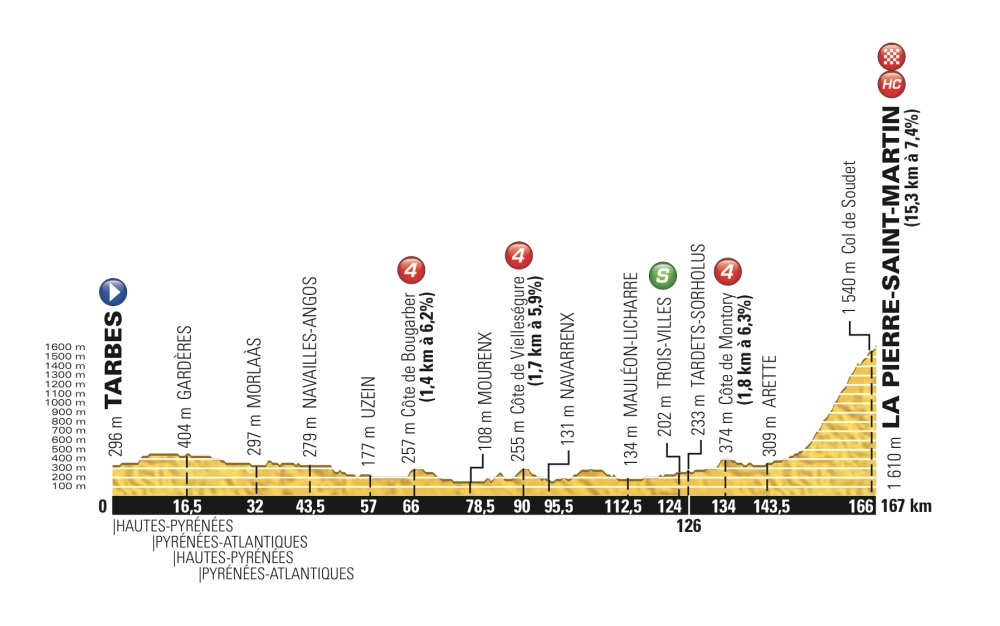 Perfil de la décima fracción del Tour de France 2015, con llegada a La Pierre Saint Martin.