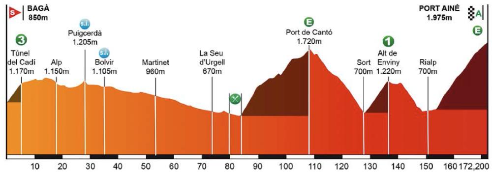 Cuarta etapa de la 105ª Vuelta a Cataluña.
