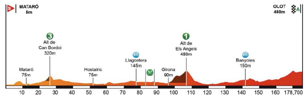 Perfil de la 2ª etapa.