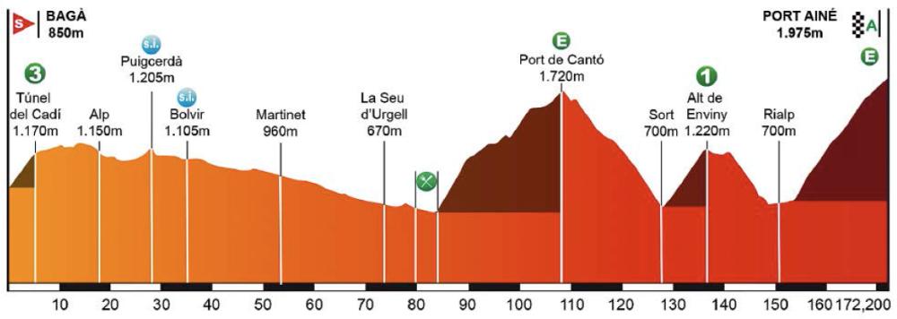 Perfil de la 4ª etapa.