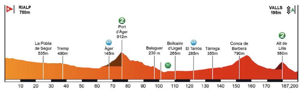 Perfil de la quinta etapa.