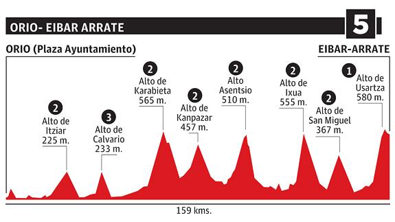 Perfil de la etapa 5, con 8 puertos de montaña.