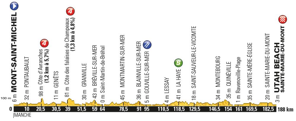 Perfil de la 1ª etapa del Tour 2016