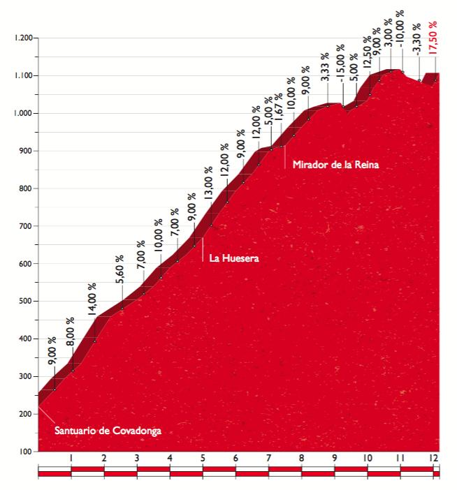 La altimetría del puerto de categoría especial en Lagos de Covadonga.
